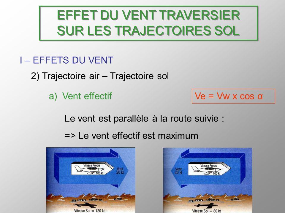 EFFET DU VENT TRAVERSIER SUR LES TRAJECTOIRES SOL I – EFFETS DU VENT 2) Trajectoire air – Trajectoire sol (suite) b) Vent traversier Le vent est perpendiculaire à la route suivie : Le vent traversier est maximum La dérive est maximum Vt = Vw x sin α