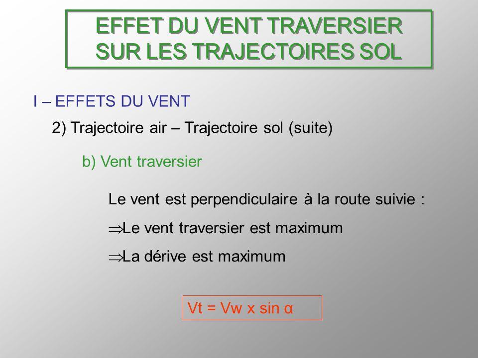 EFFET DU VENT TRAVERSIER SUR LES TRAJECTOIRES SOL I – EFFETS DU VENT 2) Trajectoire air – Trajectoire sol (suite) b) Vent traversier Le vent est perpe