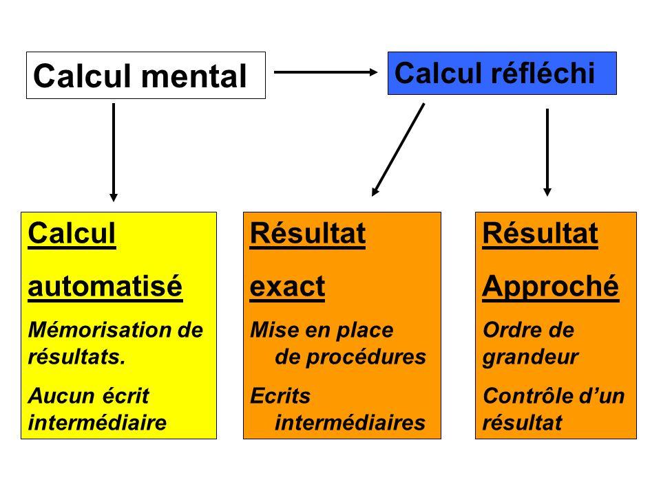 Calcul mental Calcul automatisé Mémorisation de résultats. Aucun écrit intermédiaire Calcul réfléchi Résultat Approché Ordre de grandeur Contrôle dun