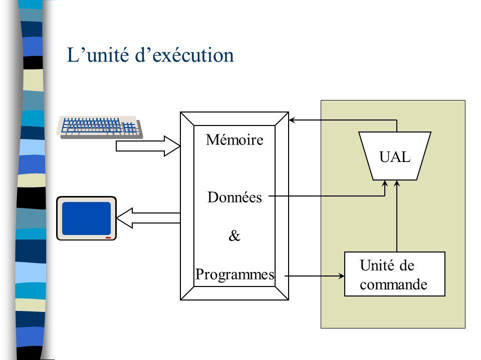 UAL Mémoire Données & Programmes Unité de commande Lunité dexécution