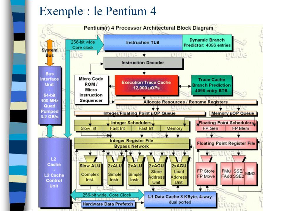 Exemple : le Pentium 4