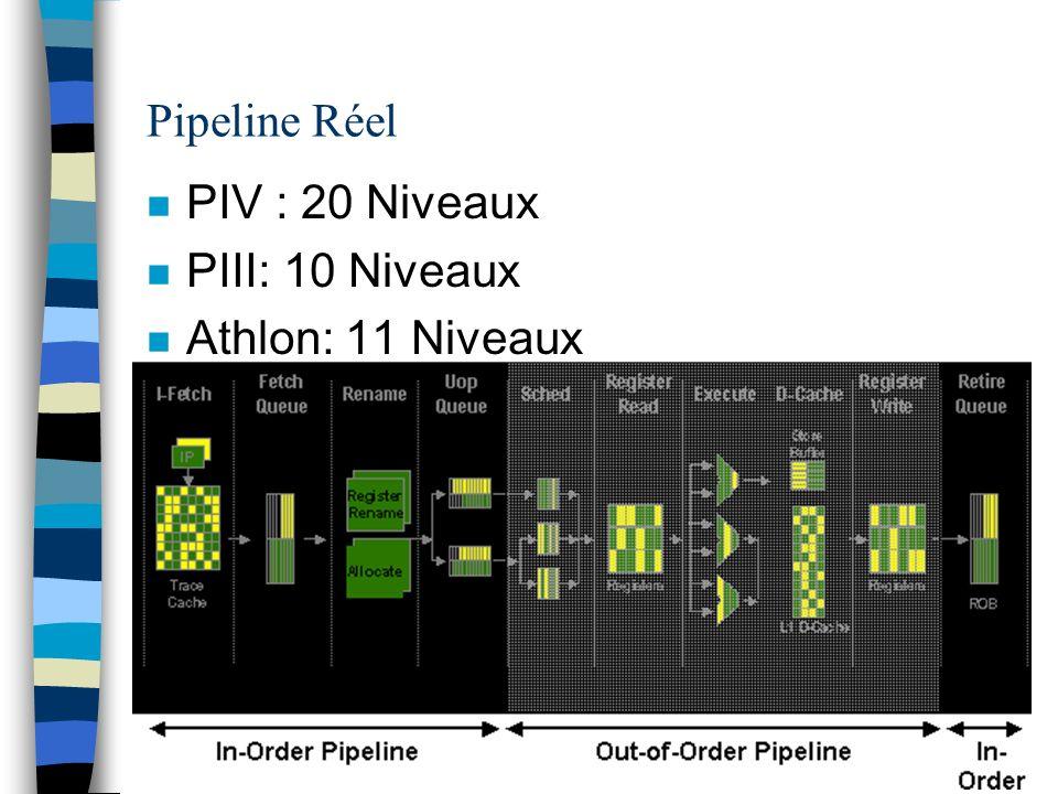 Pipeline Réel n PIV : 20 Niveaux n PIII: 10 Niveaux n Athlon: 11 Niveaux