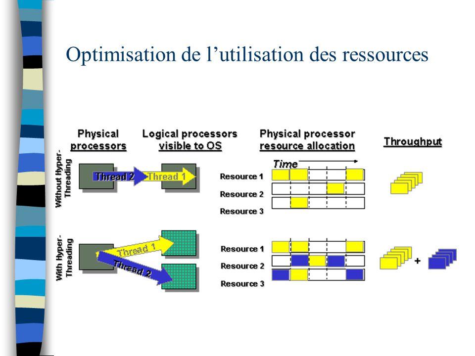 Optimisation de lutilisation des ressources