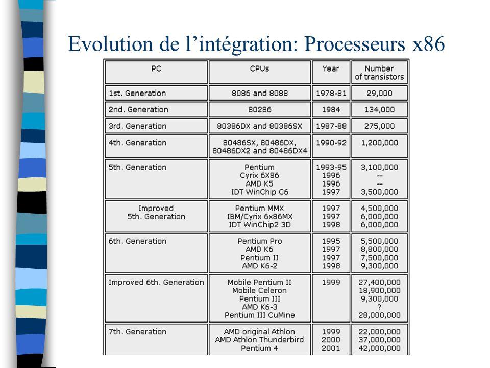 Evolution de lintégration: Processeurs x86