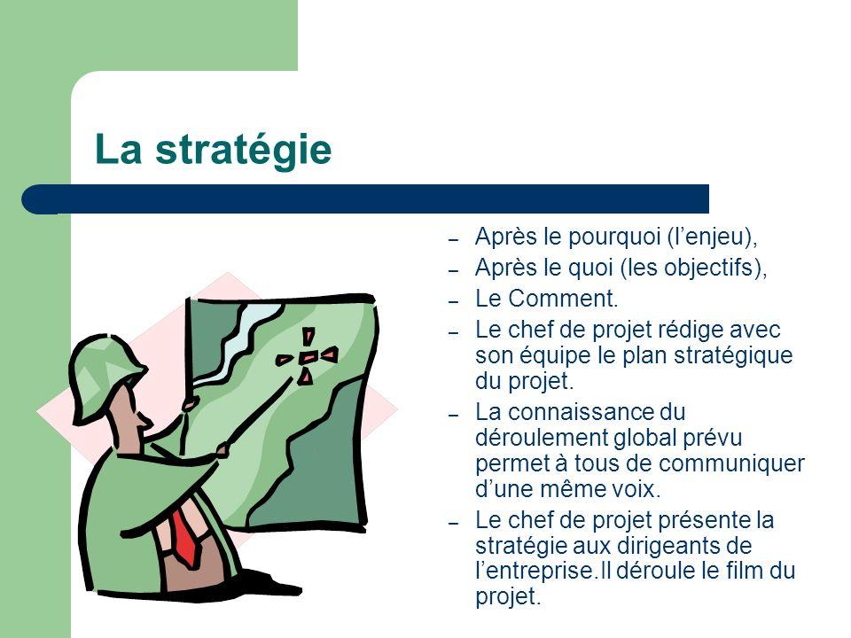 La stratégie – Après le pourquoi (lenjeu), – Après le quoi (les objectifs), – Le Comment. – Le chef de projet rédige avec son équipe le plan stratégiq