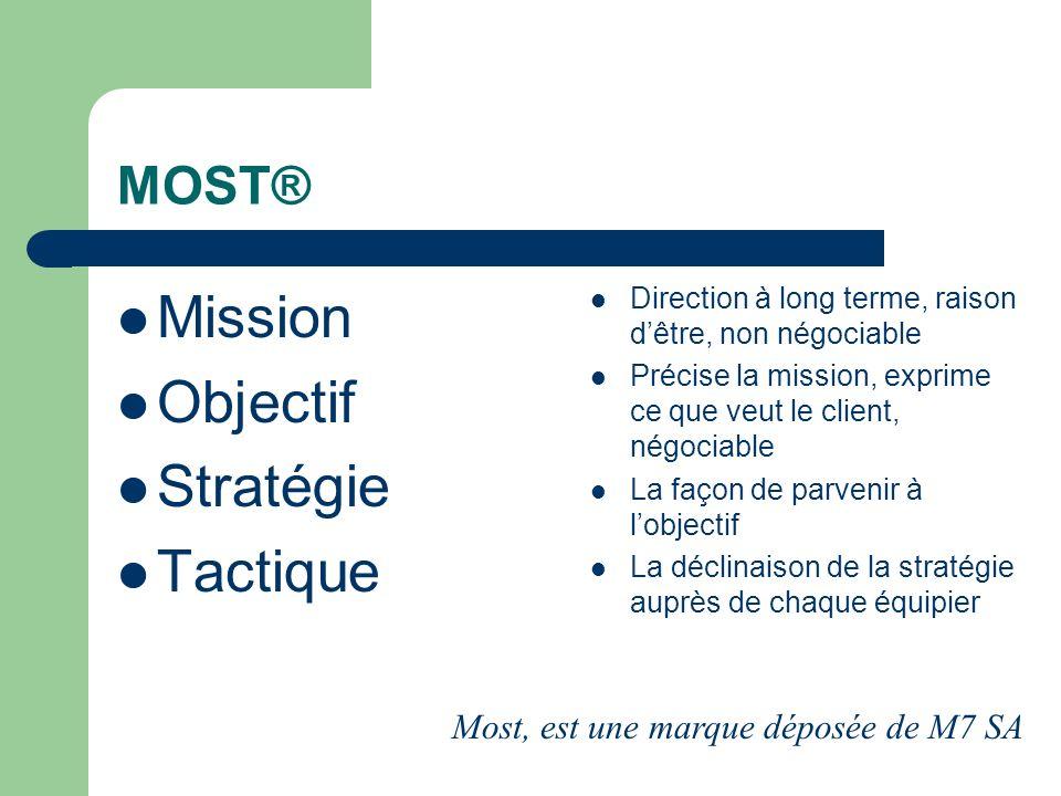 MOST® Mission Objectif Stratégie Tactique Direction à long terme, raison dêtre, non négociable Précise la mission, exprime ce que veut le client, négo