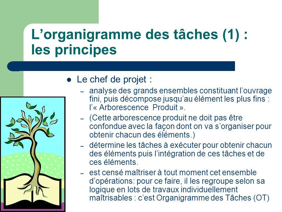 Lorganigramme des tâches (1) : les principes Le chef de projet : – analyse des grands ensembles constituant louvrage fini, puis décompose jusquau élém