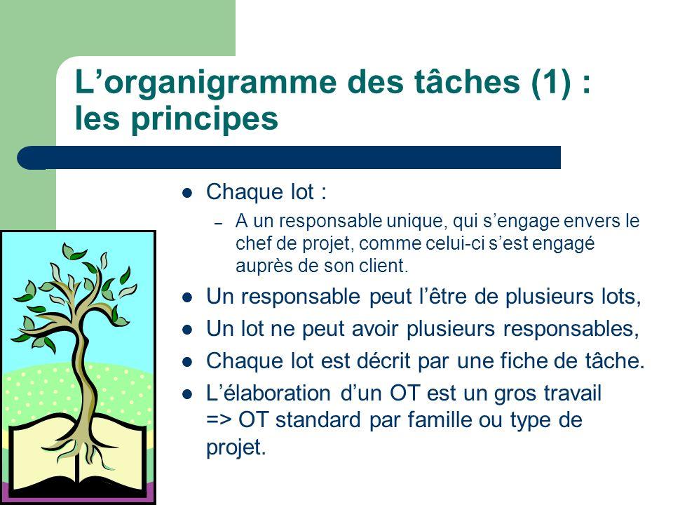Lorganigramme des tâches (1) : les principes Chaque lot : – A un responsable unique, qui sengage envers le chef de projet, comme celui-ci sest engagé
