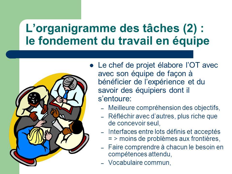 Lorganigramme des tâches (2) : le fondement du travail en équipe Le chef de projet élabore lOT avec avec son équipe de façon à bénéficier de lexpérien