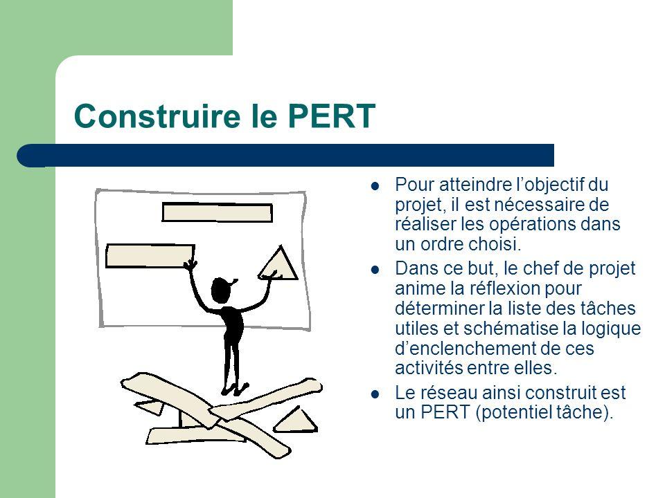 Construire le PERT Pour atteindre lobjectif du projet, il est nécessaire de réaliser les opérations dans un ordre choisi. Dans ce but, le chef de proj