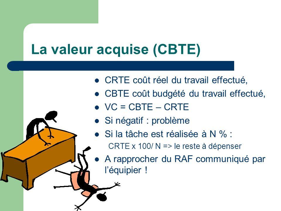 La valeur acquise (CBTE) CRTE coût réel du travail effectué, CBTE coût budgété du travail effectué, VC = CBTE – CRTE Si négatif : problème Si la tâche
