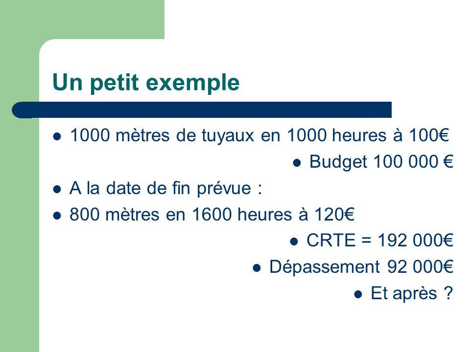 Un petit exemple 1000 mètres de tuyaux en 1000 heures à 100 Budget 100 000 A la date de fin prévue : 800 mètres en 1600 heures à 120 CRTE = 192 000 Dé