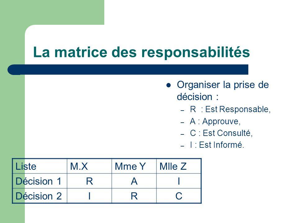 La matrice des responsabilités Organiser la prise de décision : – R : Est Responsable, – A : Approuve, – C : Est Consulté, – I : Est Informé. ListeM.X