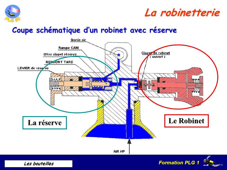 Formation PLG 1 Les bouteilles Description La robinetterie Le robinet Sortie de lair La réserve OUVERTURE TYPES:traditionnelle 1/4 de tour Raccord Rac