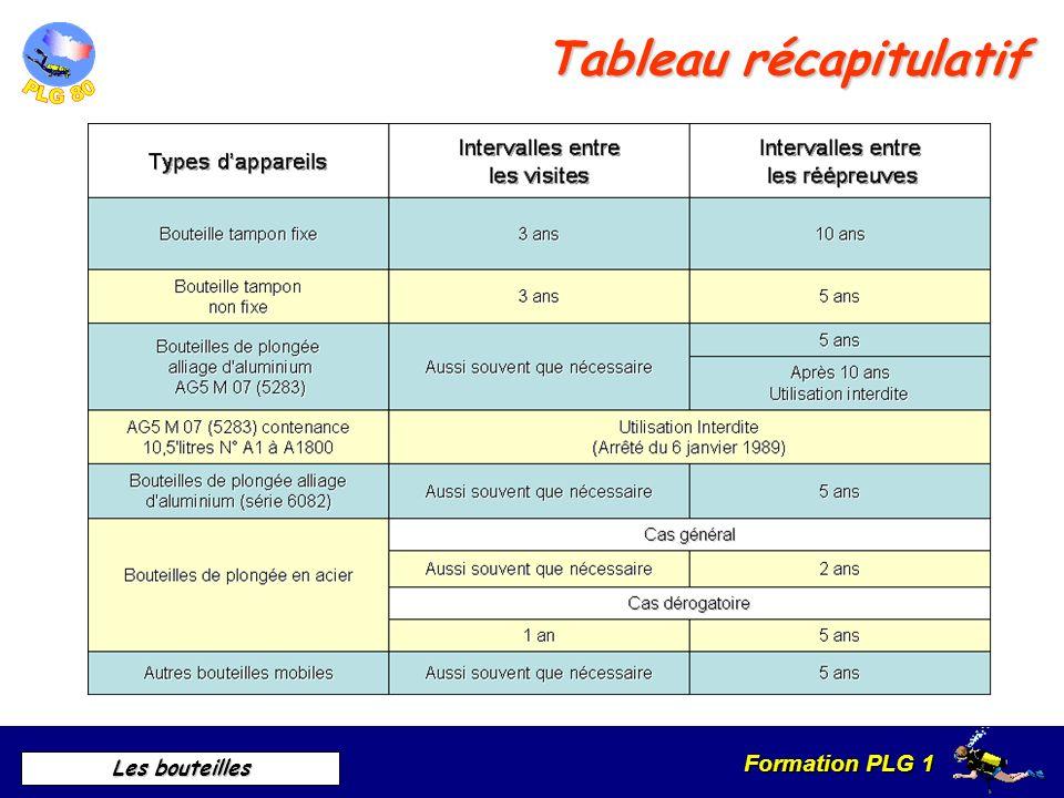 Formation PLG 1 Les bouteilles Réglementation Épreuve des bouteilles Acier ou aluminium mêmes obligations Cas général : Épreuve tous les 2 ans Si insp