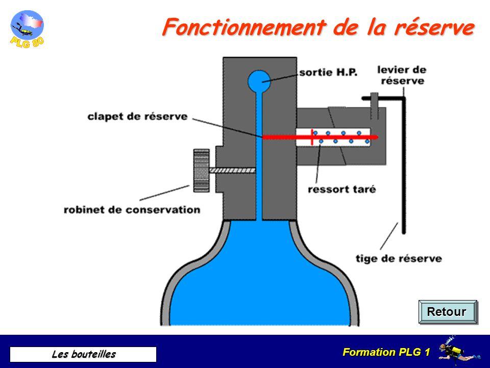Formation PLG 1 Les bouteilles Fonctionnement dun robinet Retour