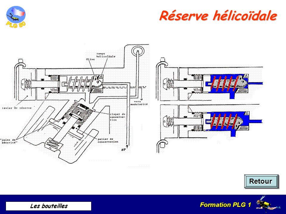 Formation PLG 1 Les bouteilles Fonctionnement de la réserve Retour