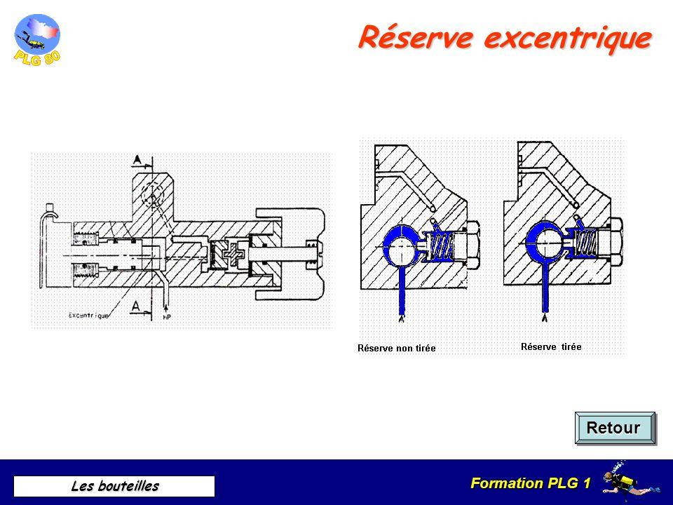Formation PLG 1 Les bouteilles Réserve hélicoïdale Retour