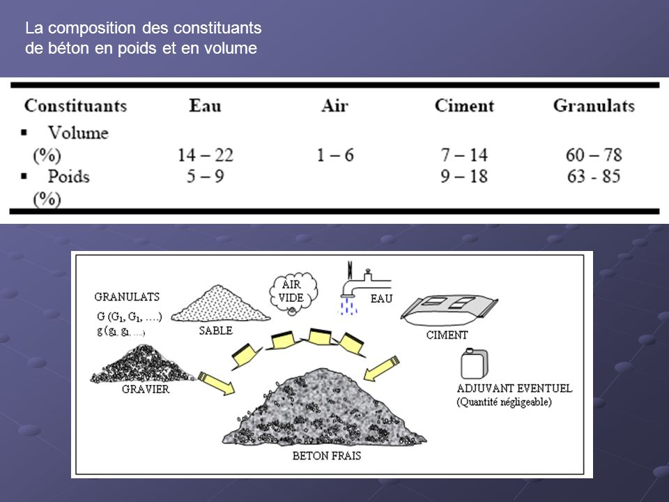 La composition des constituants de béton en poids et en volume