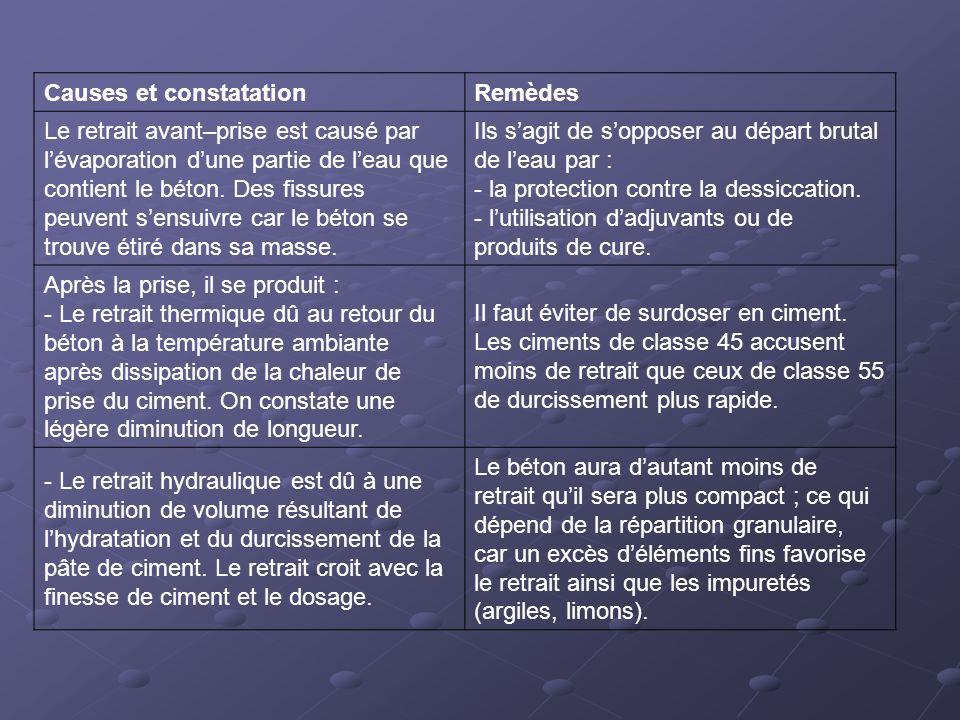 Causes et constatationRemèdes Le retrait avant–prise est causé par lévaporation dune partie de leau que contient le béton. Des fissures peuvent sensui
