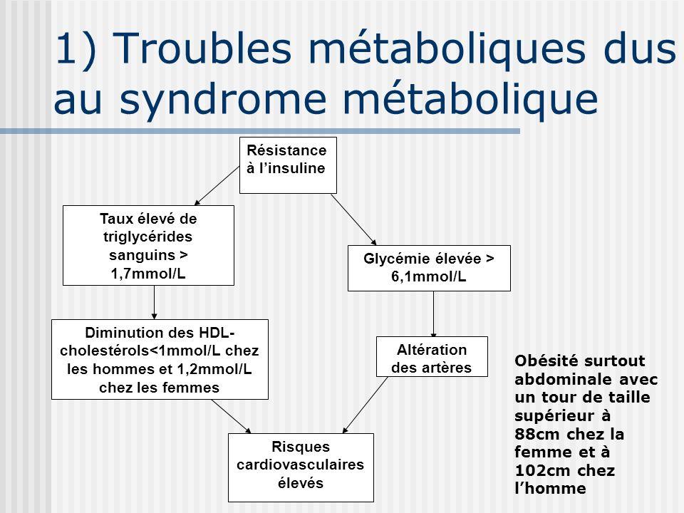 1) Troubles métaboliques dus au syndrome métabolique Résistance à linsuline Taux élevé de triglycérides sanguins > 1,7mmol/L Diminution des HDL- chole