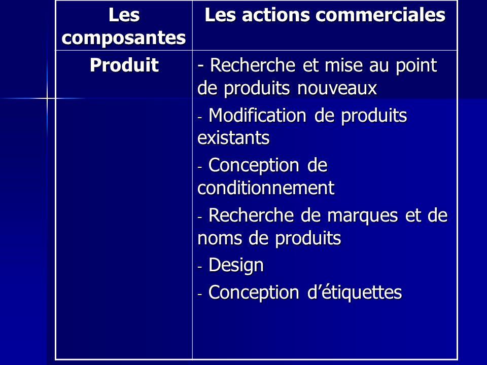 Les composantes Les actions commerciales Produit - Recherche et mise au point de produits nouveaux - Modification de produits existants - Conception d