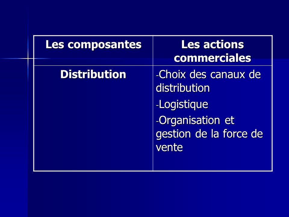 Les composantes Les actions commerciales Distribution - Choix des canaux de distribution - Logistique - Organisation et gestion de la force de vente