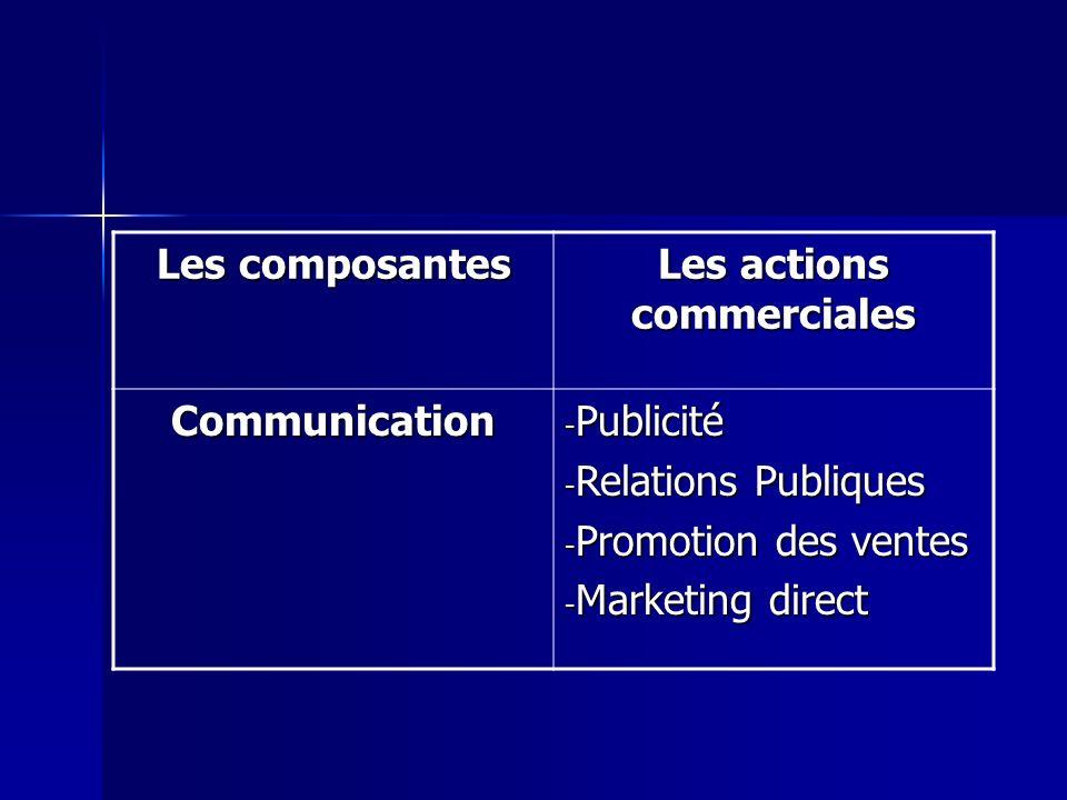Les composantes Les actions commerciales Communication - Publicité - Relations Publiques - Promotion des ventes - Marketing direct