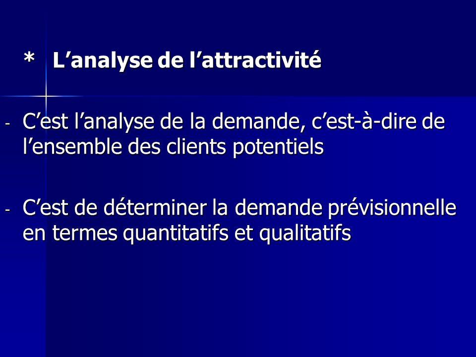 *Lanalyse de lattractivité - Cest lanalyse de la demande, cest-à-dire de lensemble des clients potentiels - Cest de déterminer la demande prévisionnel