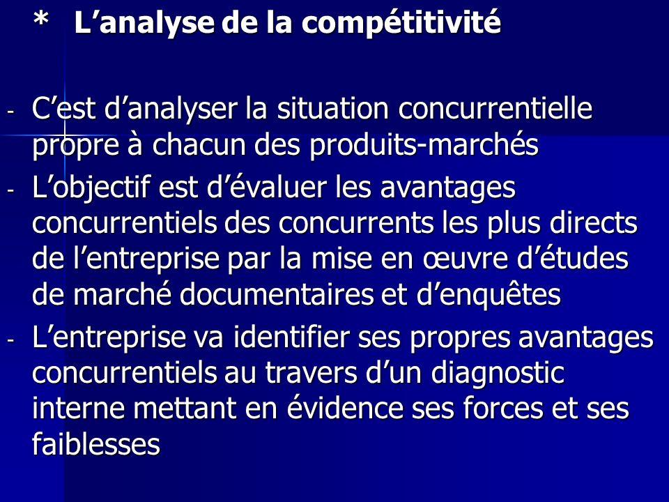 *Lanalyse de la compétitivité - Cest danalyser la situation concurrentielle propre à chacun des produits-marchés - Lobjectif est dévaluer les avantage