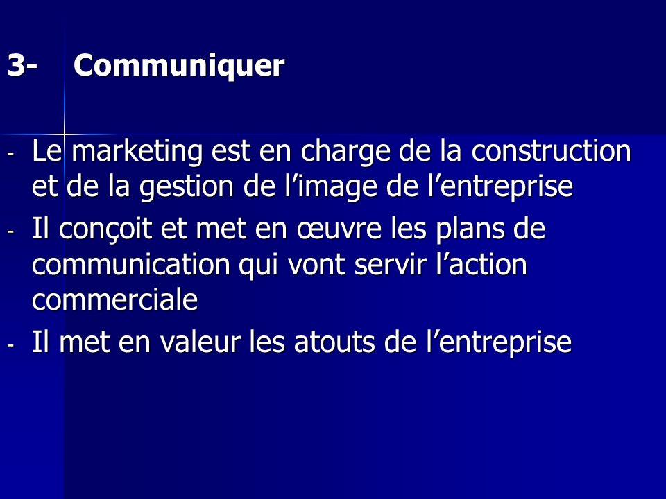 3-Communiquer - Le marketing est en charge de la construction et de la gestion de limage de lentreprise - Il conçoit et met en œuvre les plans de comm