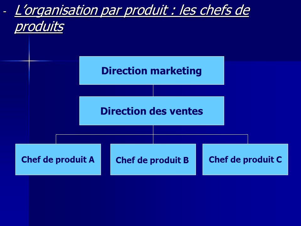 - Lorganisation par produit : les chefs de produits Direction marketing Direction des ventes Chef de produit AChef de produit C Chef de produit B