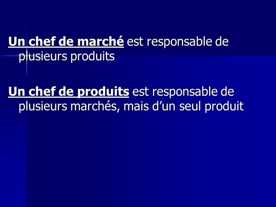 Un chef de marché est responsable de plusieurs produits Un chef de produits est responsable de plusieurs marchés, mais dun seul produit