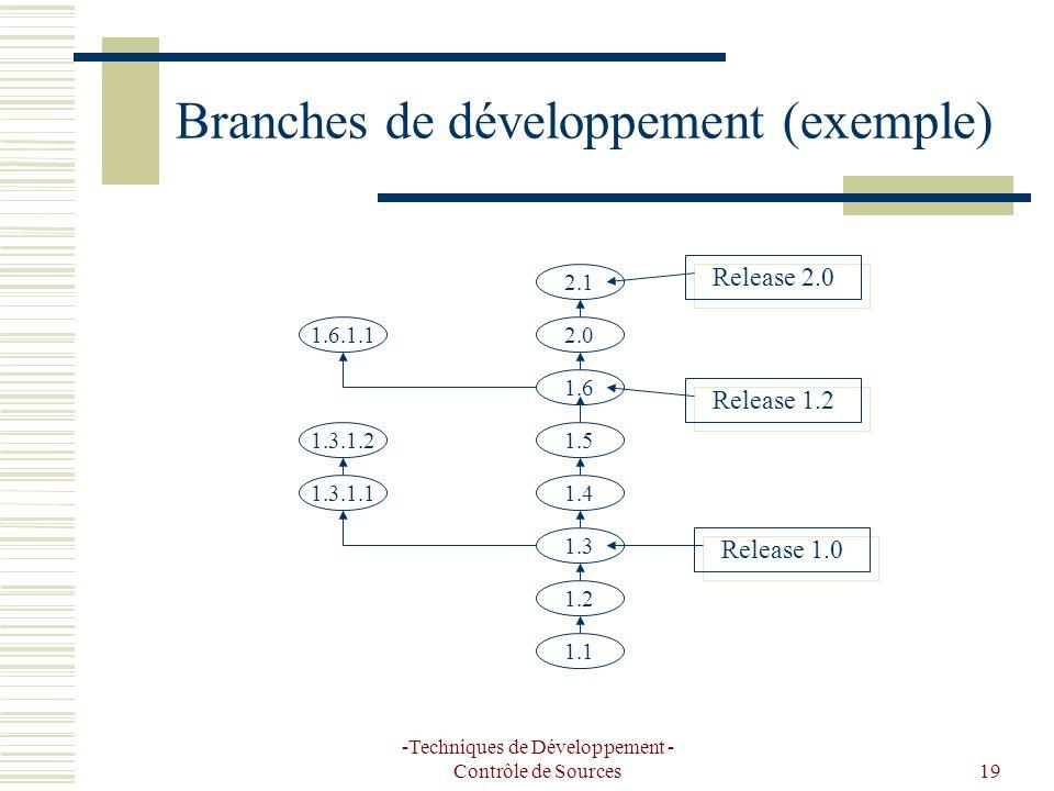 -Techniques de Développement - Contrôle de Sources19 Branches de développement (exemple) 1.1 1.2 1.3 1.4 1.5 1.3.1.1 1.3.1.2 1.6 1.6.1.12.0 2.1 Release 1.0 Release 1.2 Release 2.0