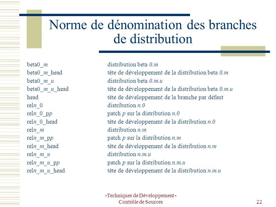 -Techniques de Développement - Contrôle de Sources22 Norme de dénomination des branches de distribution beta0_mdistribution beta 0.m beta0_m_headtête de développement de la distribution beta 0.m beta0_m_udistribution beta 0.m.u beta0_m_u_headtête de développement de la distribution beta 0.m.u headtête de développement de la branche par défaut reln_0distribution n.0 reln_0_pppatch p sur la distribution n.0 reln_0_headtête de développement de la distribution n.0 reln_mdistribution n.m reln_m_pppatch p sur la distribution n.m reln_m_headtête de développement de la distribution n.m reln_m_udistribution n.m.u reln_m_u_pppatch p sur la distribution n.m.u reln_m_u_headtête de développement de la distribution n.m.u