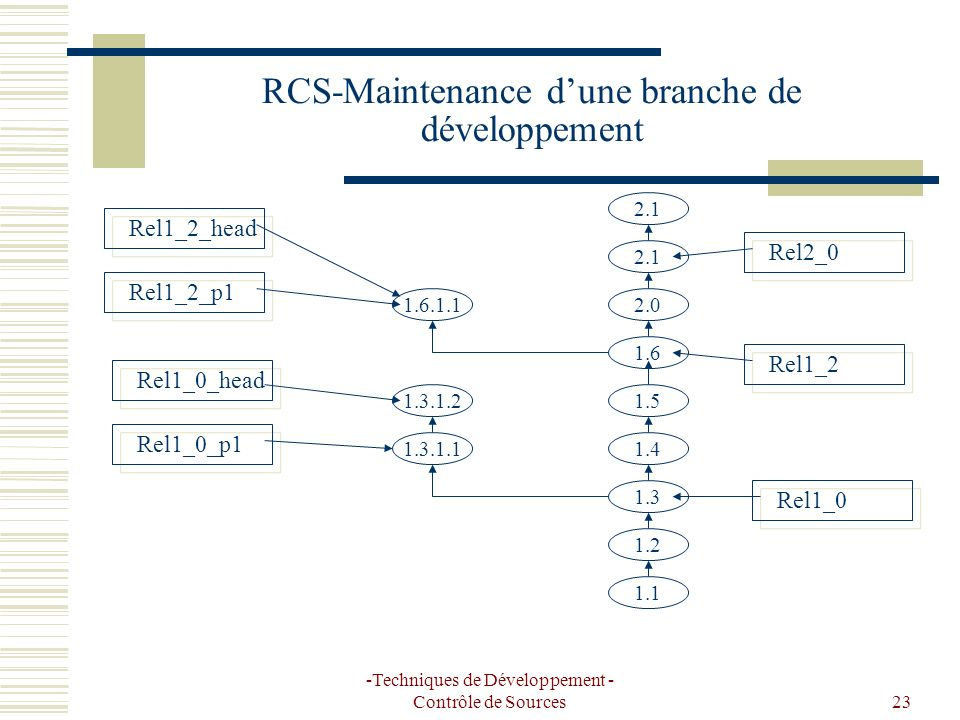 -Techniques de Développement - Contrôle de Sources23 RCS-Maintenance dune branche de développement 1.1 1.2 1.3 1.4 1.5 1.3.1.1 1.3.1.2 1.6 1.6.1.12.0 2.1 Rel1_0 Rel1_2 Rel2_0 Rel1_0_p1 Rel1_2_p1 2.1 Rel1_0_head Rel1_2_head