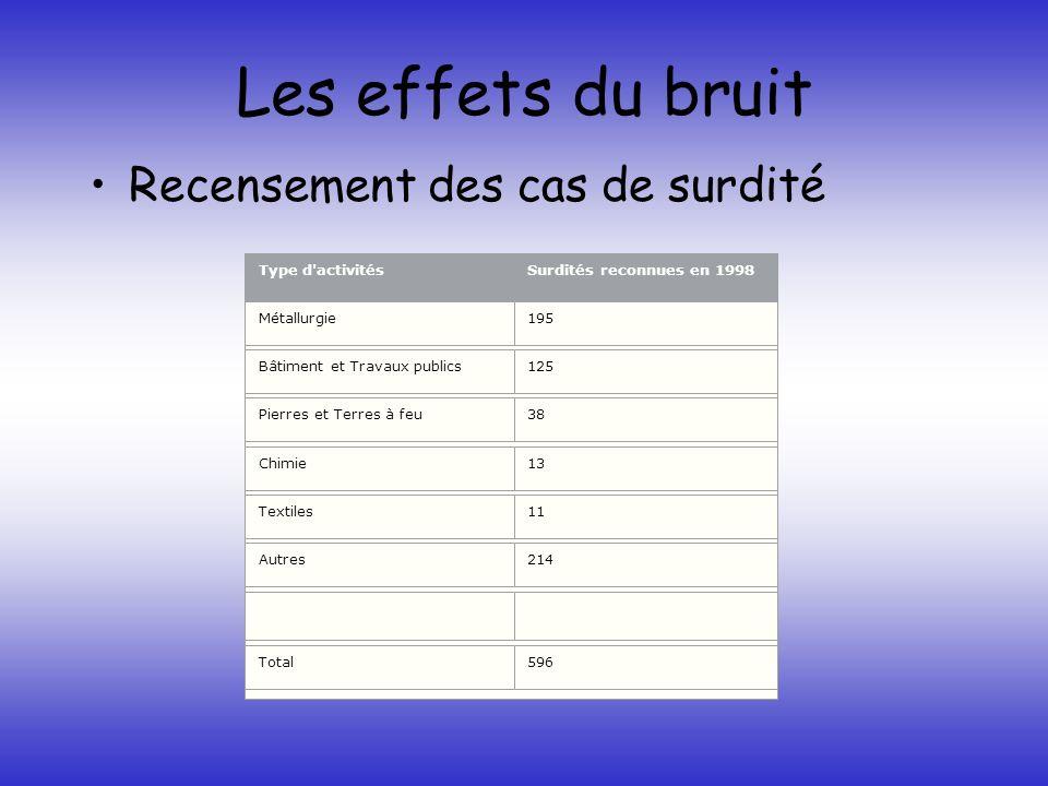 Les effets du bruit Recensement des cas de surdité Type d'activitésSurdités reconnues en 1998 Métallurgie195 Bâtiment et Travaux publics125 Pierres et