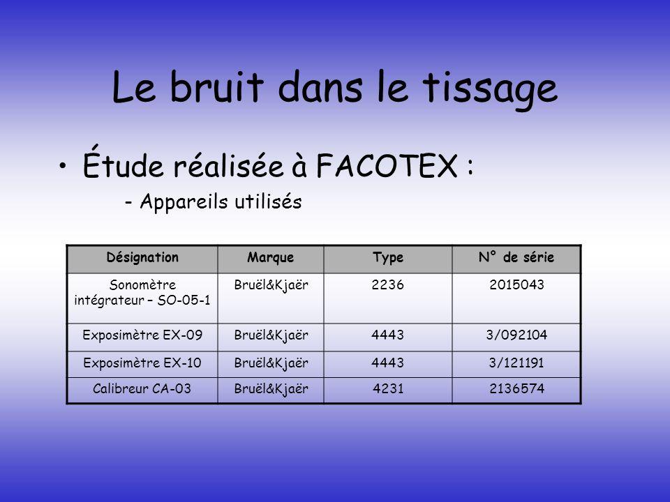 Le bruit dans le tissage Étude réalisée à FACOTEX : - Appareils utilisés DésignationMarqueTypeN° de série Sonomètre intégrateur – SO-05-1 Bruël&Kjaër2