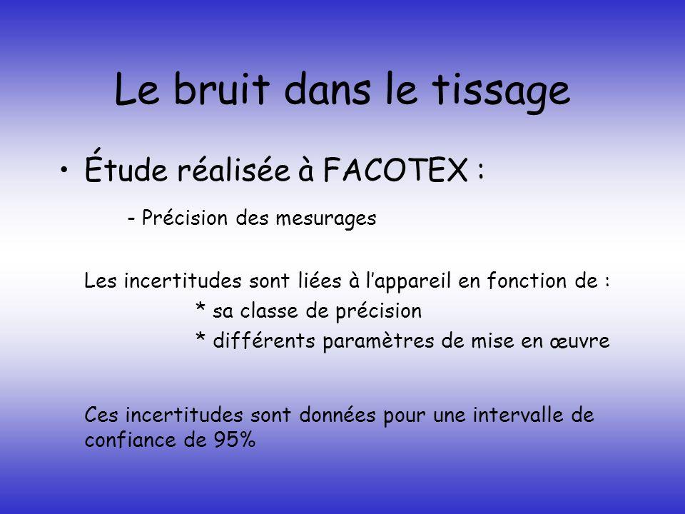 Le bruit dans le tissage Étude réalisée à FACOTEX : - Précision des mesurages Les incertitudes sont liées à lappareil en fonction de : * sa classe de