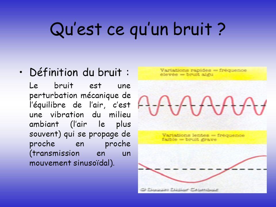 Quest ce quun bruit ? Définition du bruit : Le bruit est une perturbation mécanique de léquilibre de lair, cest une vibration du milieu ambiant (lair