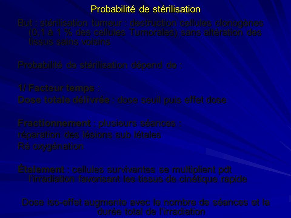 Probabilité de stérilisation But : stérilisation tumeur : destruction cellules clonogènes (0,1 à 1 % des cellules Tumorales) sans altération des tissu