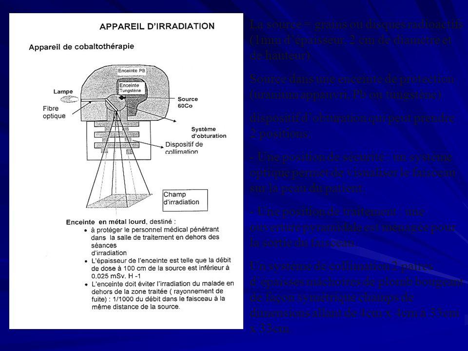La source = grains ou disques radioactifs (1mm dépaisseur, 2 cm de diamètre et de hauteur) Source dans une enceinte de protection (uranium appauvri, P