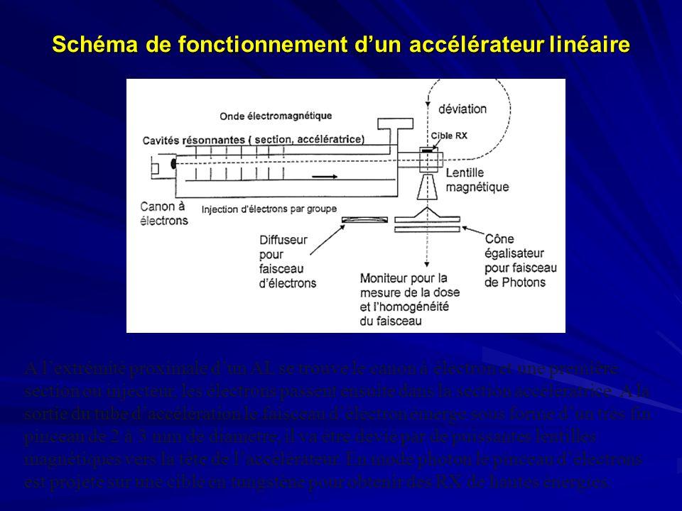 Schéma de fonctionnement dun accélérateur linéaire A lextrémité proximale dun AL se trouve le canon à électron et une première section ou injecteur, l