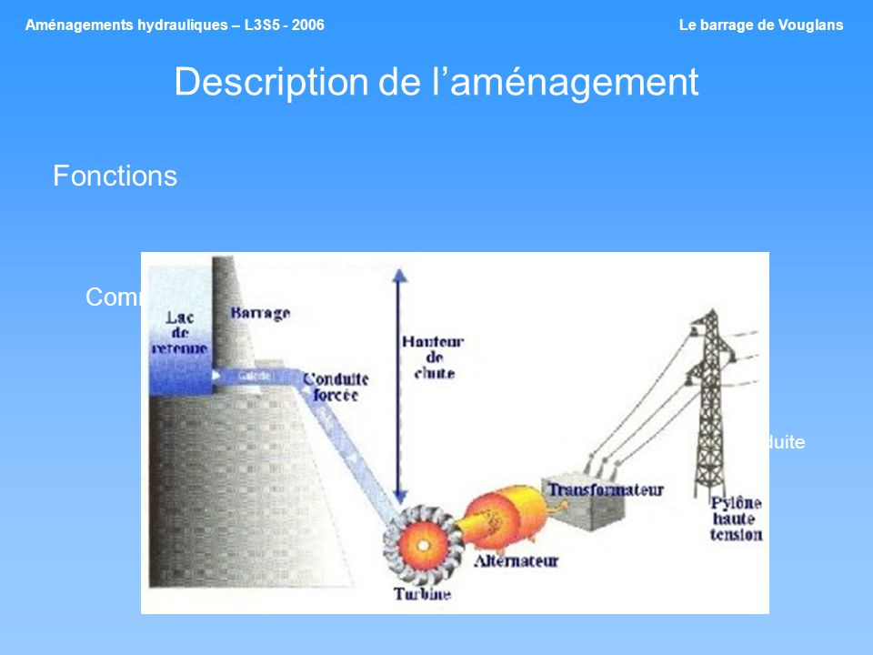 Description de laménagement Fonctions Comment crée-t-on de lhydroélectricité .