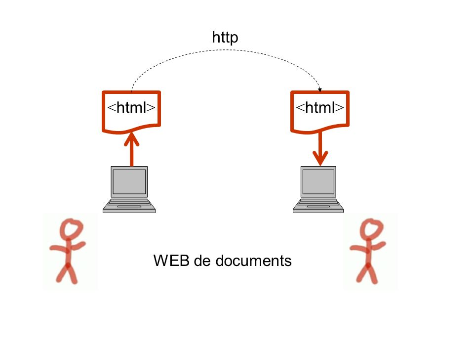 WEB de documents http