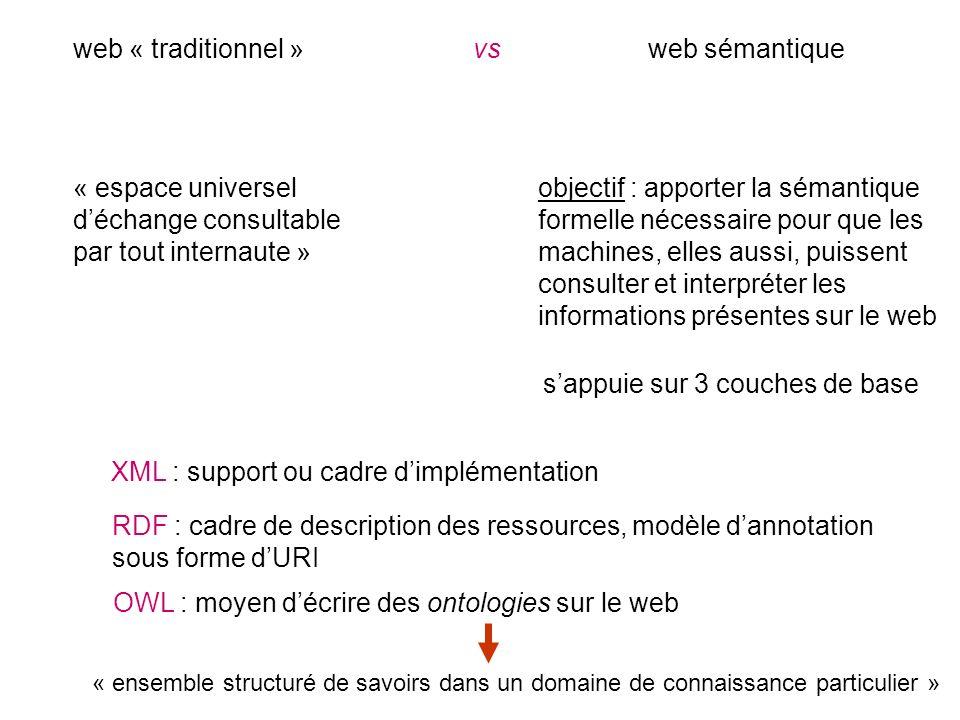 web « traditionnel »vsweb sémantique « espace universel déchange consultable par tout internaute » objectif : apporter la sémantique formelle nécessaire pour que les machines, elles aussi, puissent consulter et interpréter les informations présentes sur le web sappuie sur 3 couches de base XML : support ou cadre dimplémentation RDF : cadre de description des ressources, modèle dannotation sous forme dURI OWL : moyen décrire des ontologies sur le web « ensemble structuré de savoirs dans un domaine de connaissance particulier »