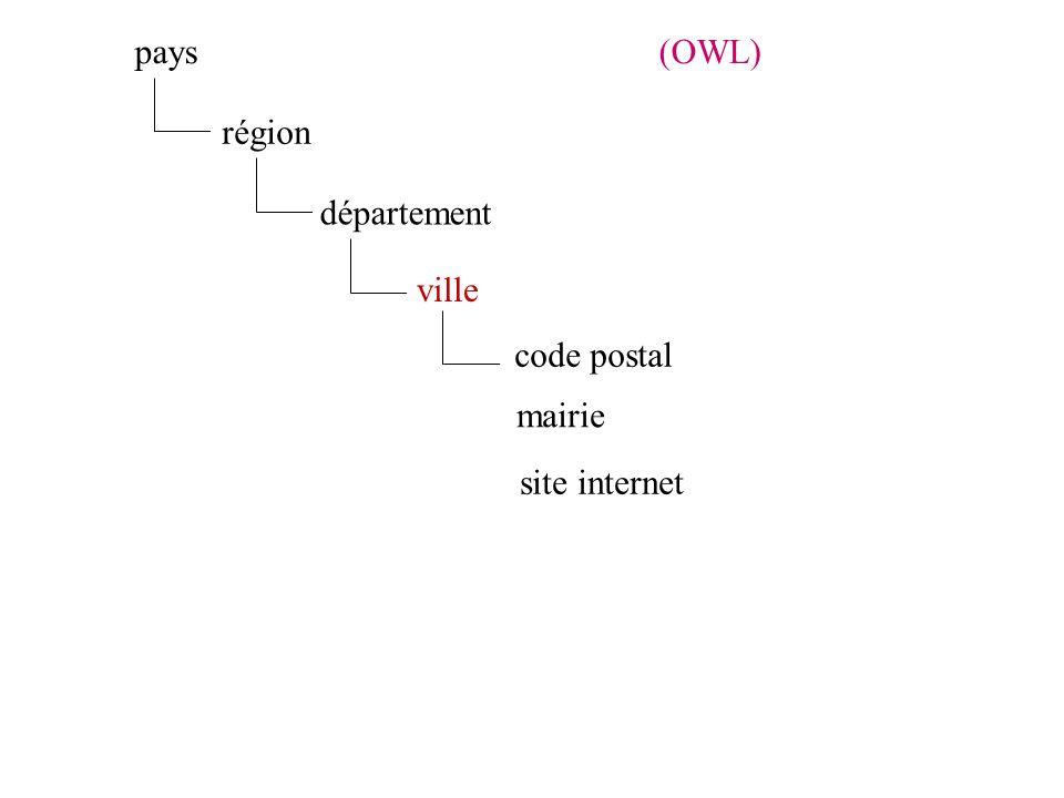 ville code postal mairie site internet département région pays(OWL)