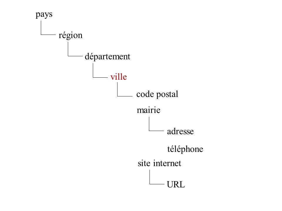 ville code postal mairie site internet département région pays adresse téléphone URL