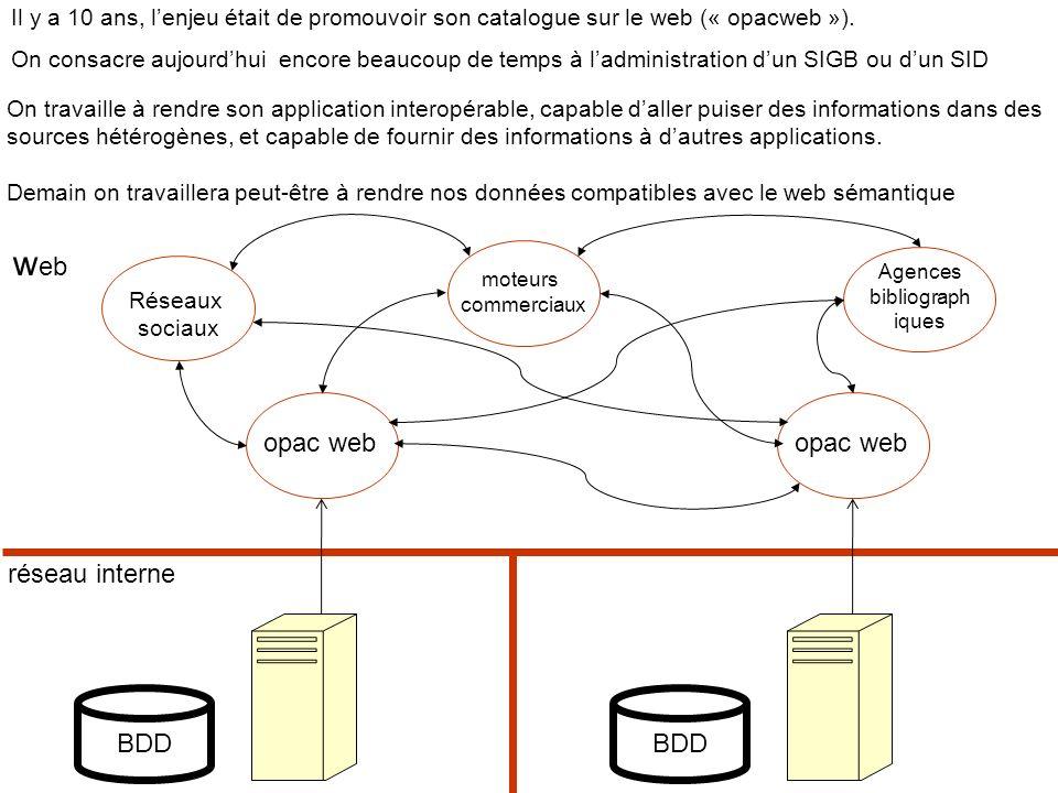 Blaise Cendrars est_auteur_de Rhum <rdf:RDF xmlns:rdf= http://www.w3.org/1999/02/22-rdf-syntax-ns# xmlns:s= http://monsite.fr/schema.rdf# > Blaise Cendrars Expression du triplet dans un fichier RDF : NAME SPACE obligatoire A propos de Rhum, il y a un auteur : Blaise Cendrars On a utilisé lattribut rdf:about.
