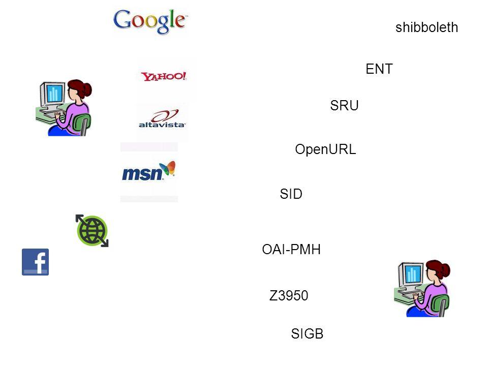 SIGB Z3950 OAI-PMH SID OpenURL SRU ENT shibboleth